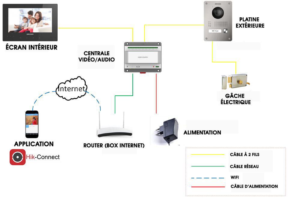 kit interphonie hikvision